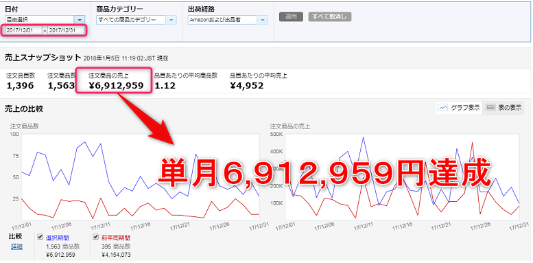 単月691万円突破!